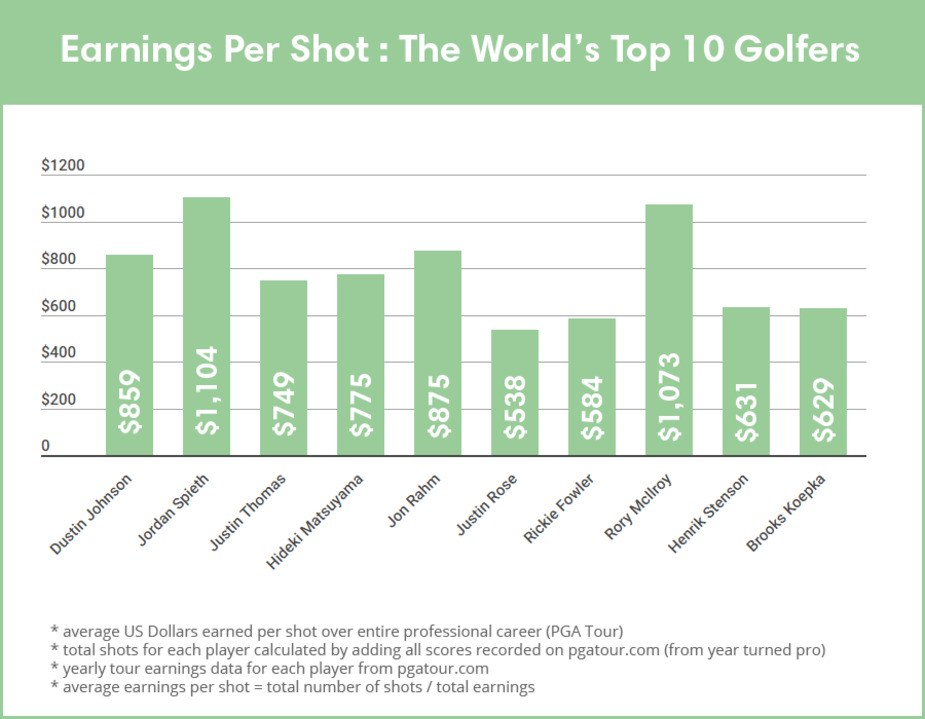 How much money has Tiger Woods made per shot for his ...