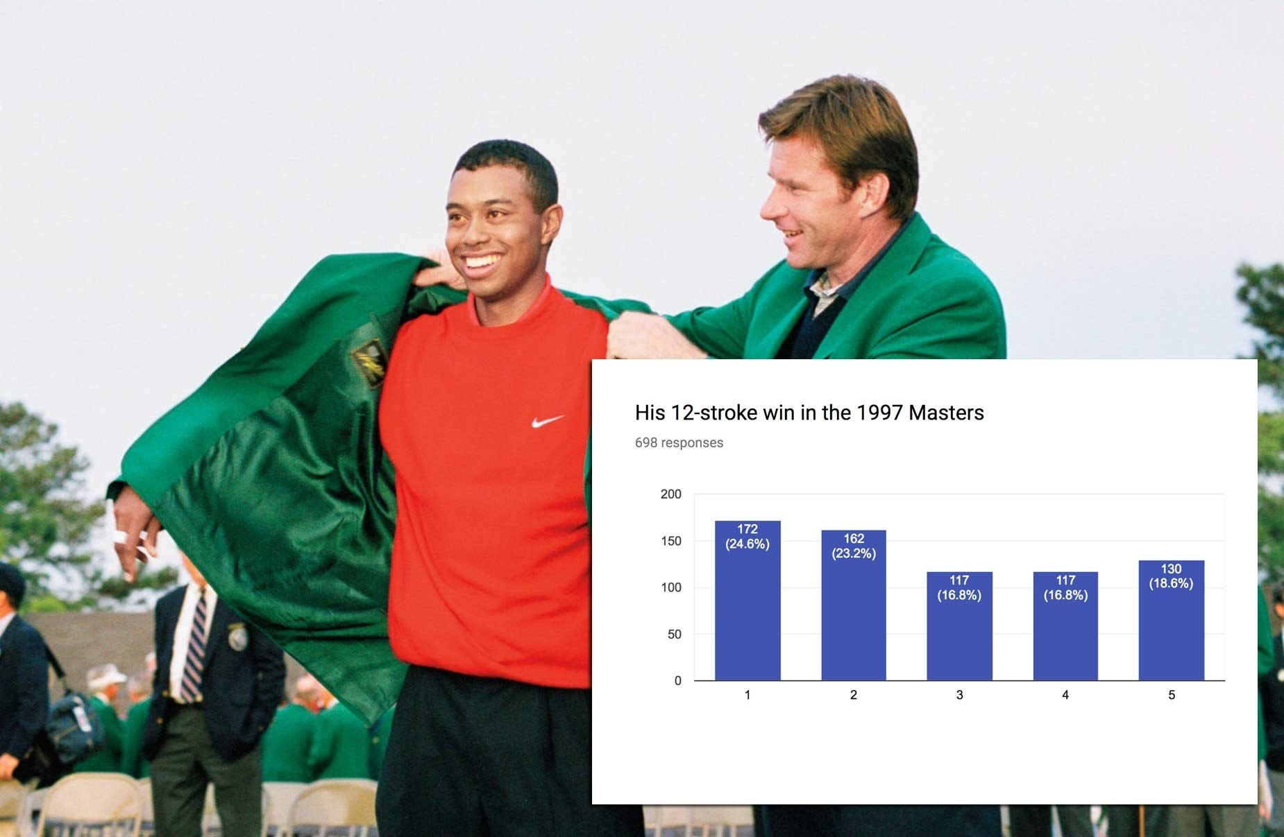 tiger-woods-1997-masters-chart